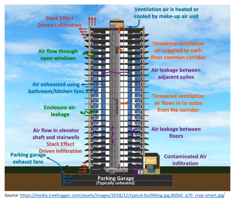 Building with air quality improvements